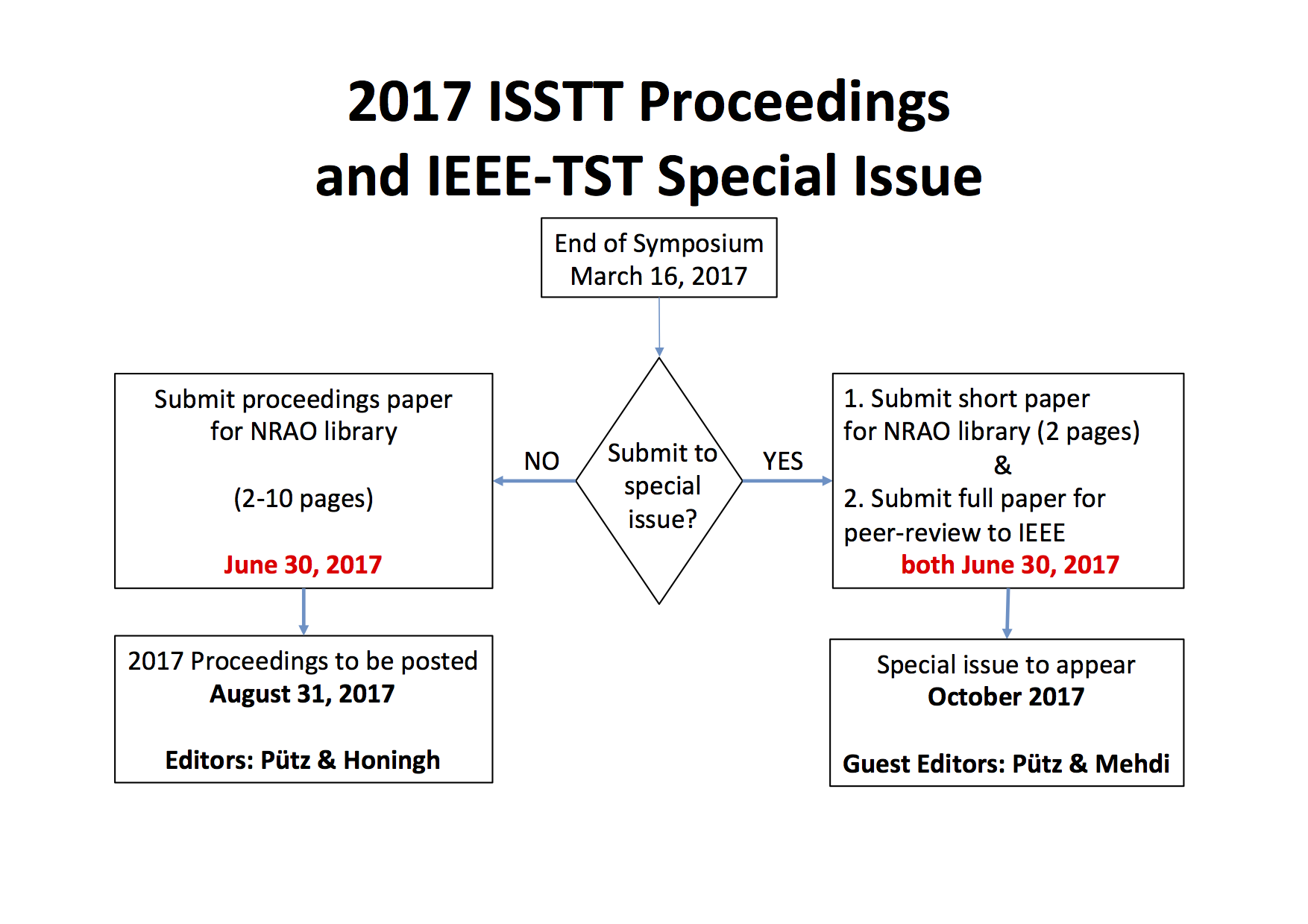 isstt  submission of full paper to peer review for ieee tst